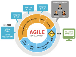 Agile-Development-Diagram